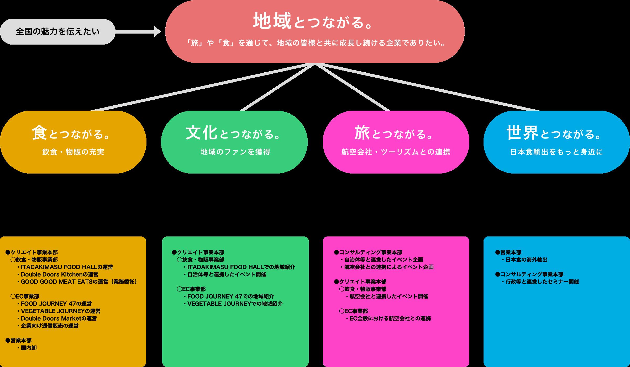 事業構成図
